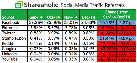 In Q4, Social Media Drove 31.24% of Overall Traffic to Sites (Report)