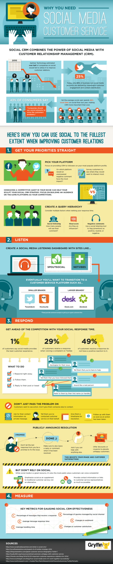 Why You Need Social Media Customer Service [Infographic]