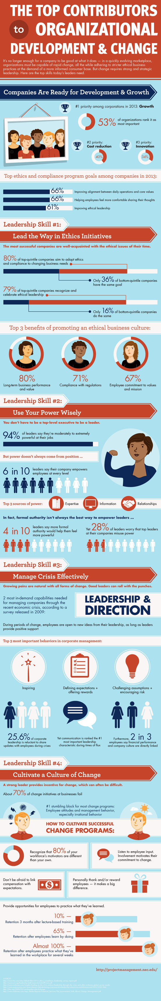 The Top Skills Of Modern Leadership (Infographic)