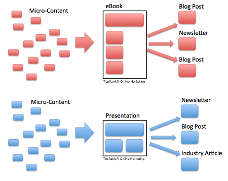 How Remixing Can Fix Content Marketing's $1 Billion Problem?