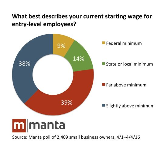 Most Small Businesses Support Minimum Wage Hikes, Survey Says