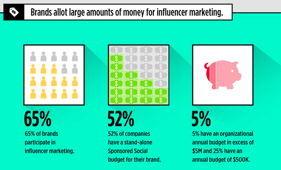 Is Influencer Marketing the Next Golden Ticket? [Infographic]