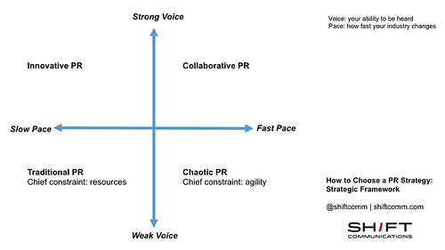 How to Choose a PR Strategy, Part 3 of 6: Chaotic environment