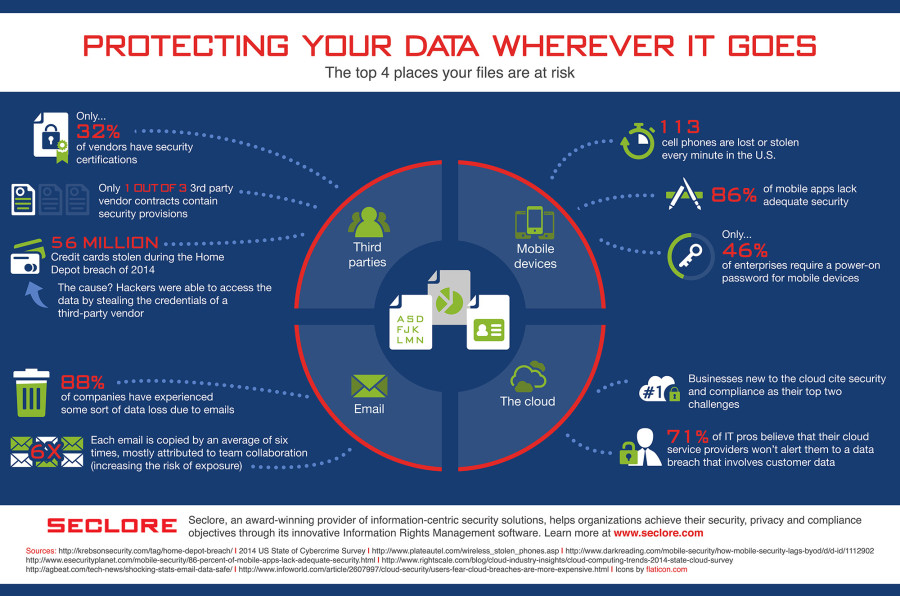 Protecting Your Data Wherever it Goes [Infographic]
