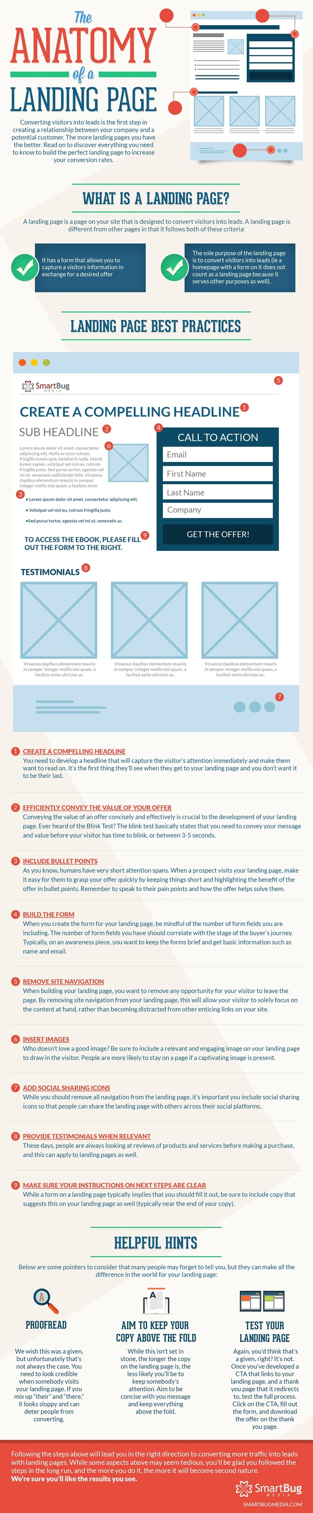Anatomy of a Landing Page (Infographic)