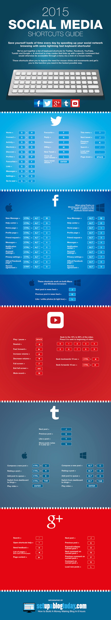 Use These Social-Media Keyboard Shortcuts to Improve Your Productivity (Infographic)