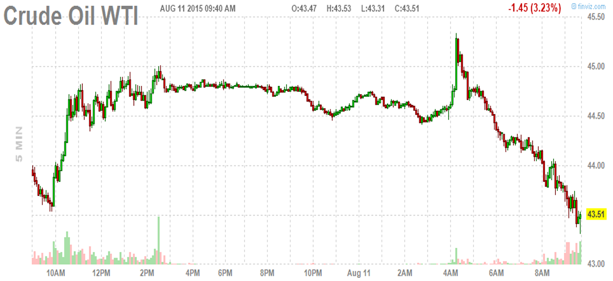Crude Oil Just Sunk To A Six-Year Low