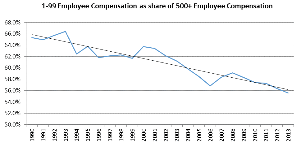 Finding a Good Small Business Job is Getting Harder