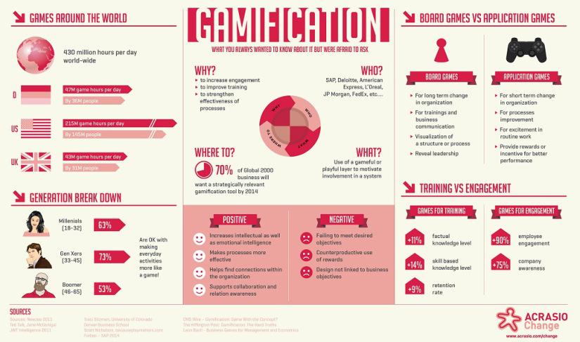 Gamification: The Savior Of Employee Productivity