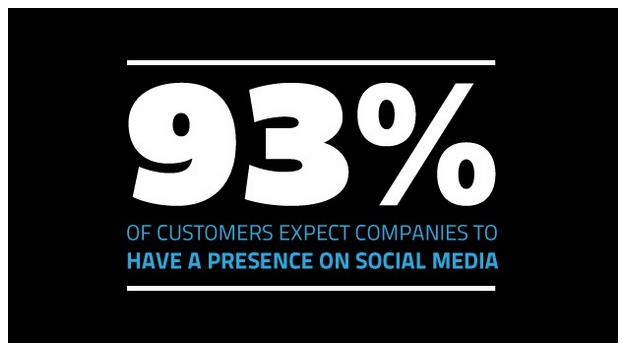 4 Ways to Increase Revenue with Social Media