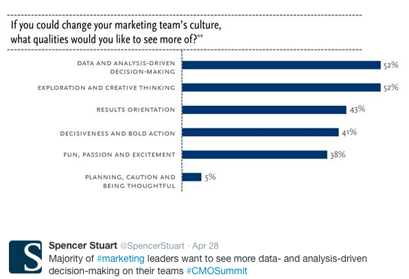Does All Work and No Play Make Marketers Dull?