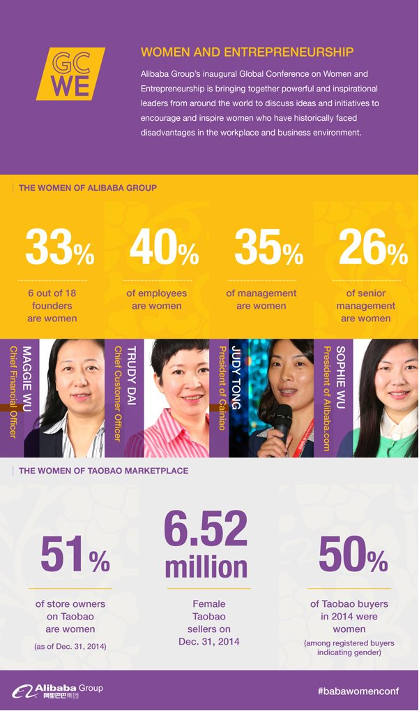 The Women of Alibaba [Infographic]
