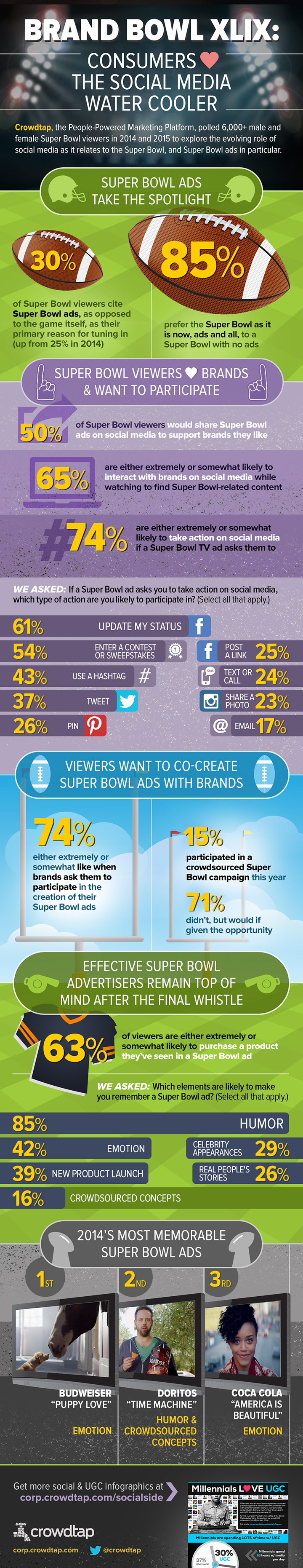 During Super Bowl, the Real Action Will Be on Social Media (Infographic)
