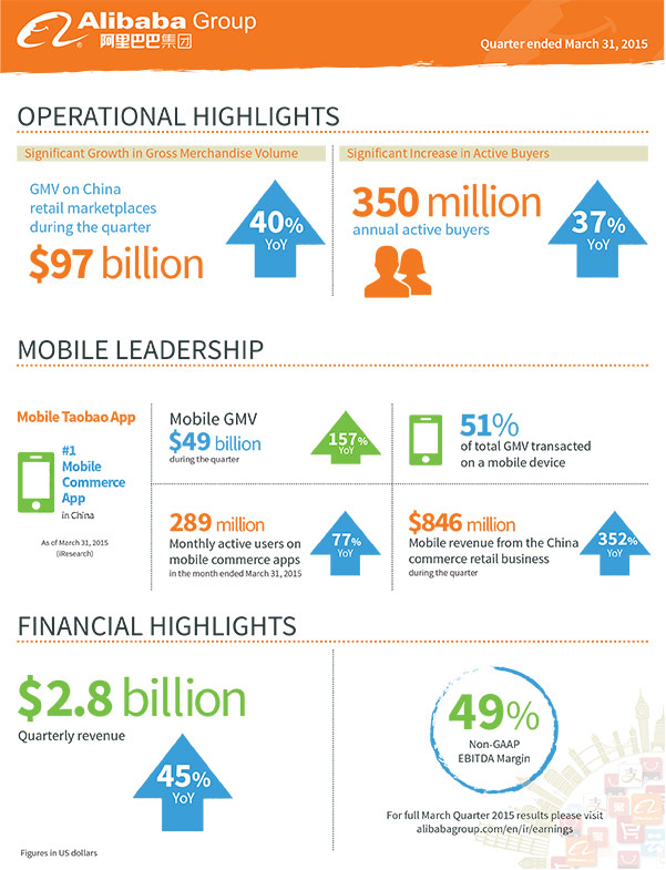 Alibaba Group Reports Quarterly Financial Performance [Infographic]