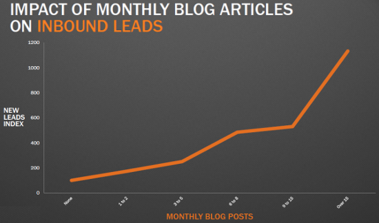 5 Core KPIs Every Content Marketer Should Know