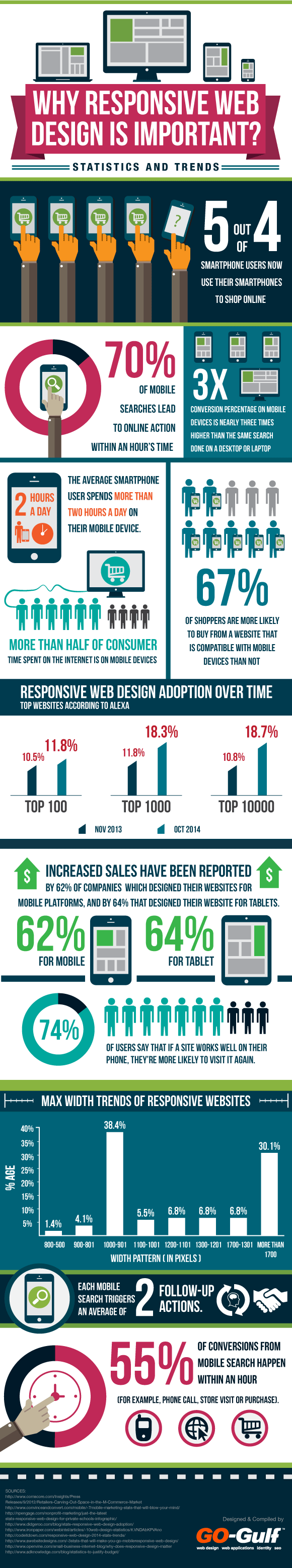 Understanding the Importance of Responsive Web Design (Infographic)