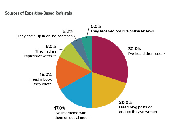 Referral Marketing and Your Professional Services Brand