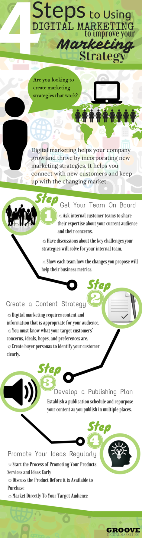 4 Easy Steps To A Strong Digital Marketing Strategy (Infographic)