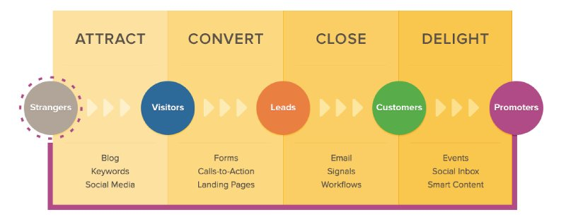 5 Reasons Why Conservatory Suppliers Need Inbound Marketing