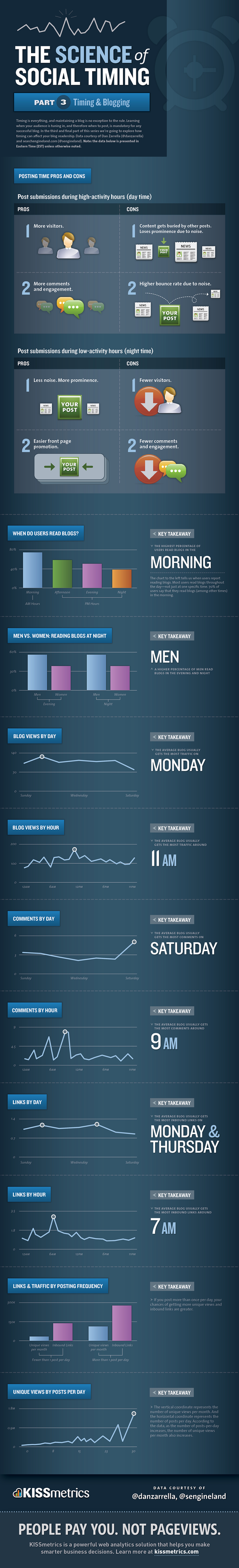 The Science Of Social Timing In Blogging [Infographic]