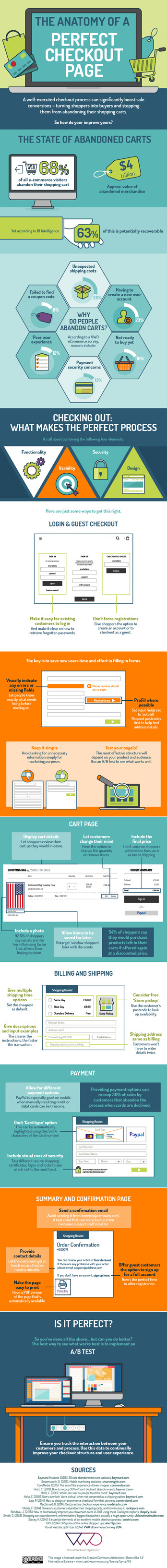 The Anatomy of a Perfect Checkout Page [Infographic]