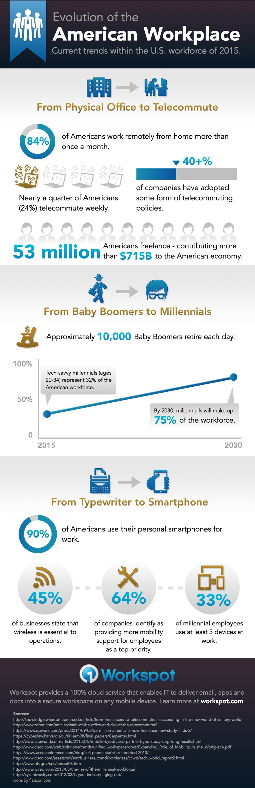 Top American Workplace Trends of 2015 (Infographic)