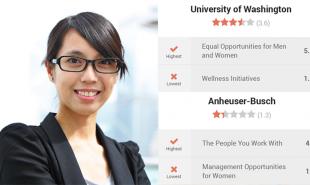 Crowdsourced website flags up sexism in the workplace