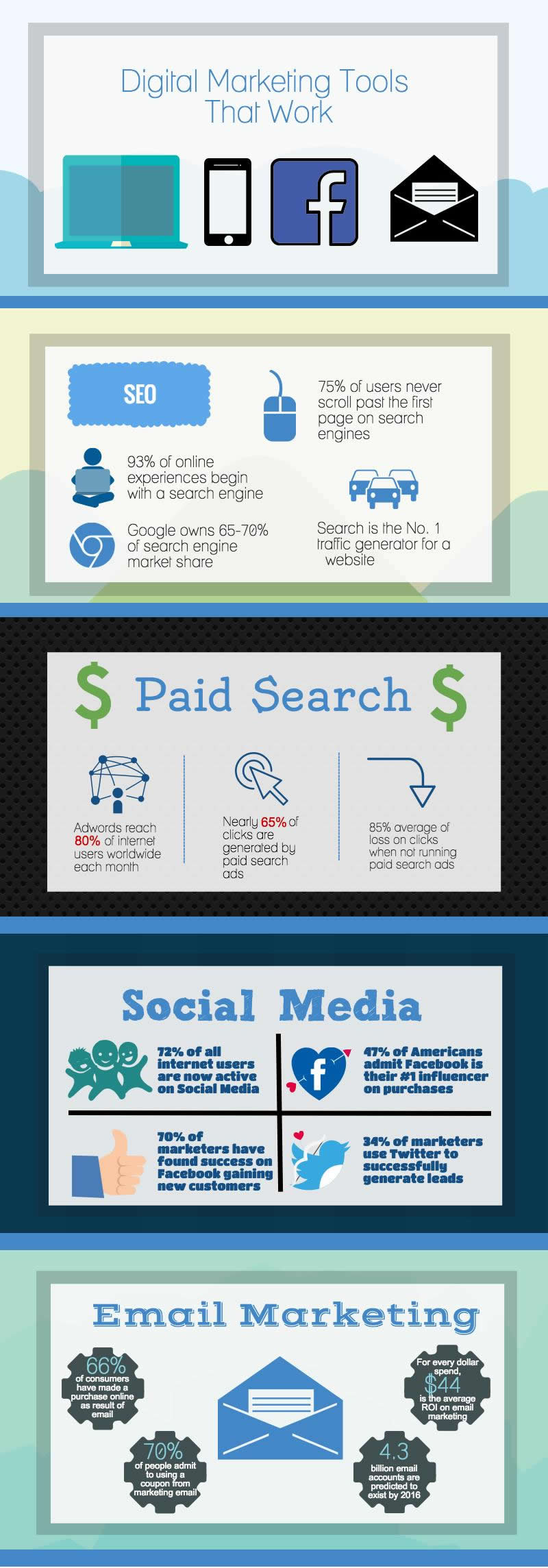 Digital Marketing Tools That Work [Infographic]