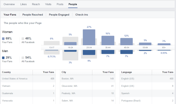 Your Facebook Page May Soon See A Drop In Likes…Here's Why