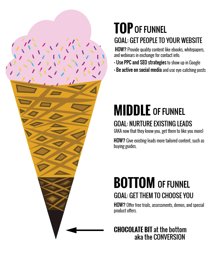 The Marketing Funnel Ice Cream Cone: Turning Leads into Customers