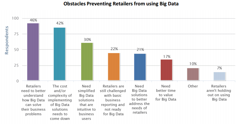 How to Use Big Data to Acquire New Customers