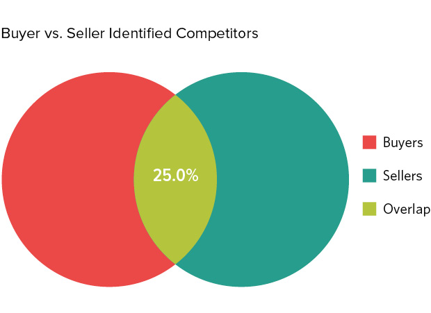 Are Your Competitors Flying Under the Radar? Use Competitive Analysis to Adjust Your Firm's Position