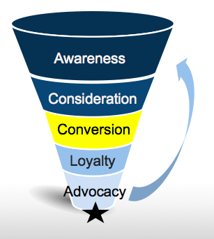 How to Increase Conversion Through Better UX
