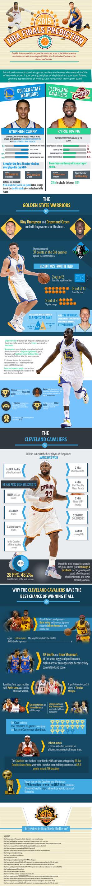 2015 NBA Finals Predictions [Infographic]
