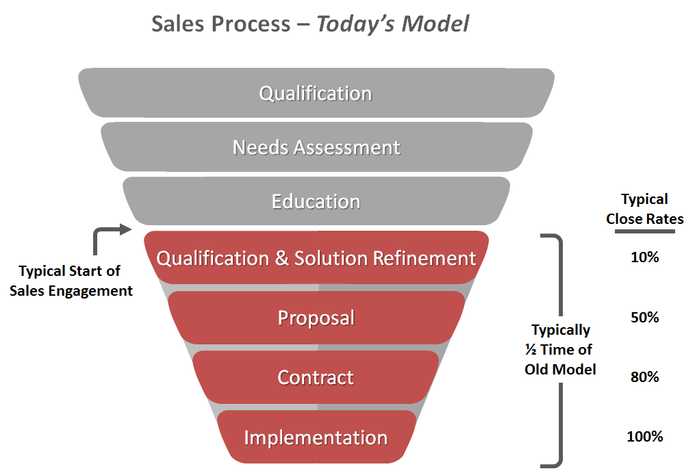 Can You Really Use Marketing to Shrink the B2B Sales Cycle?