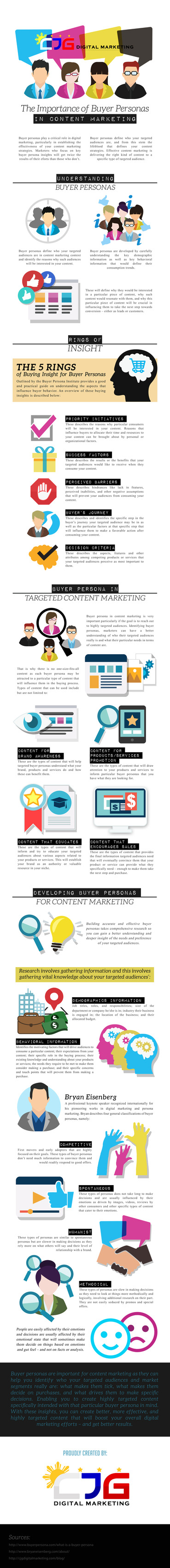 Content Marketing Buyer Personas In A Nutshell (Infographic)