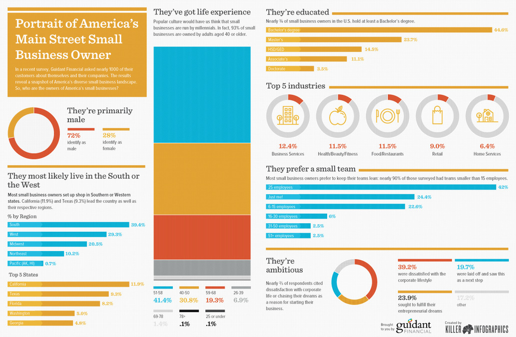 Recent Survey Provides a Great Look at Today's Entrepreneur