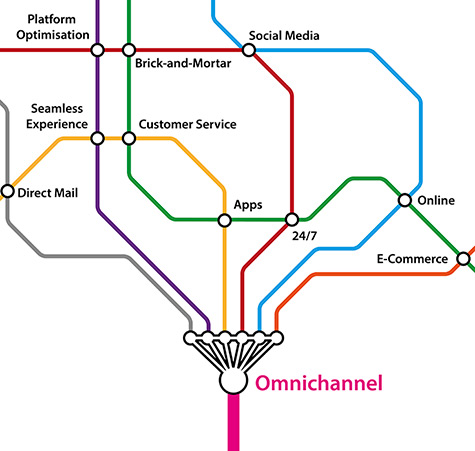 CXplained: What Does Omnichannel Mean?