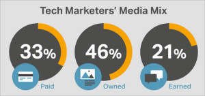 Tech Marketers Using More Owned Media This Year