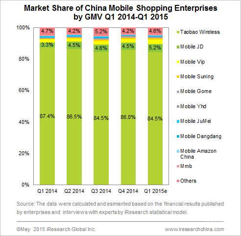 In China, Mobile Shopping Now Accounts for Nearly Half of Online Sales [Charts]