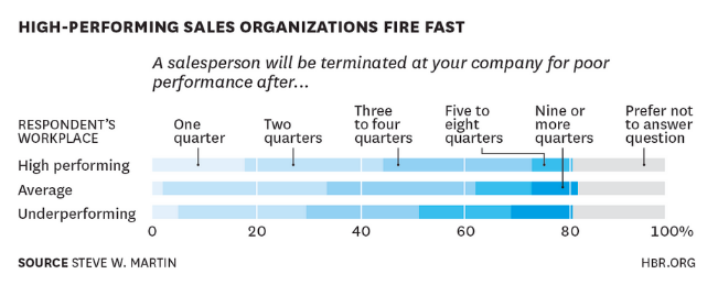 Fire Underperforming Sales Reps Now