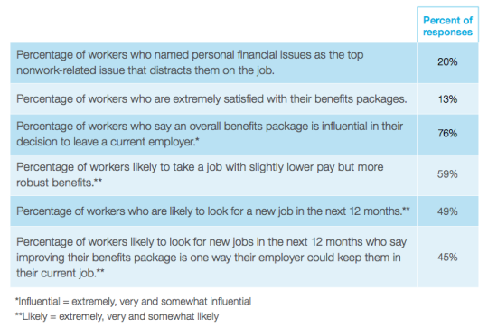 The insurance landscape has changed, but workers' financial woes remain the same