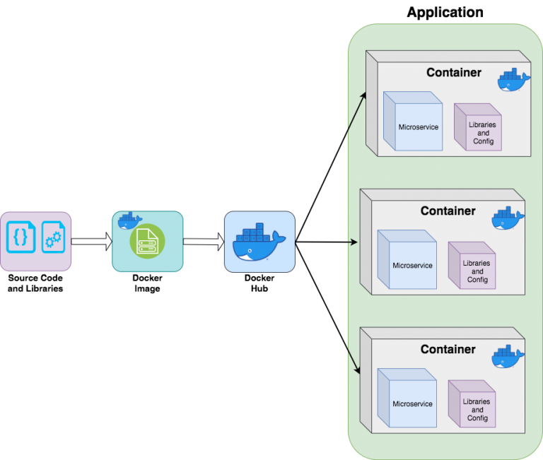 Microservices and Kubernetes Diagram