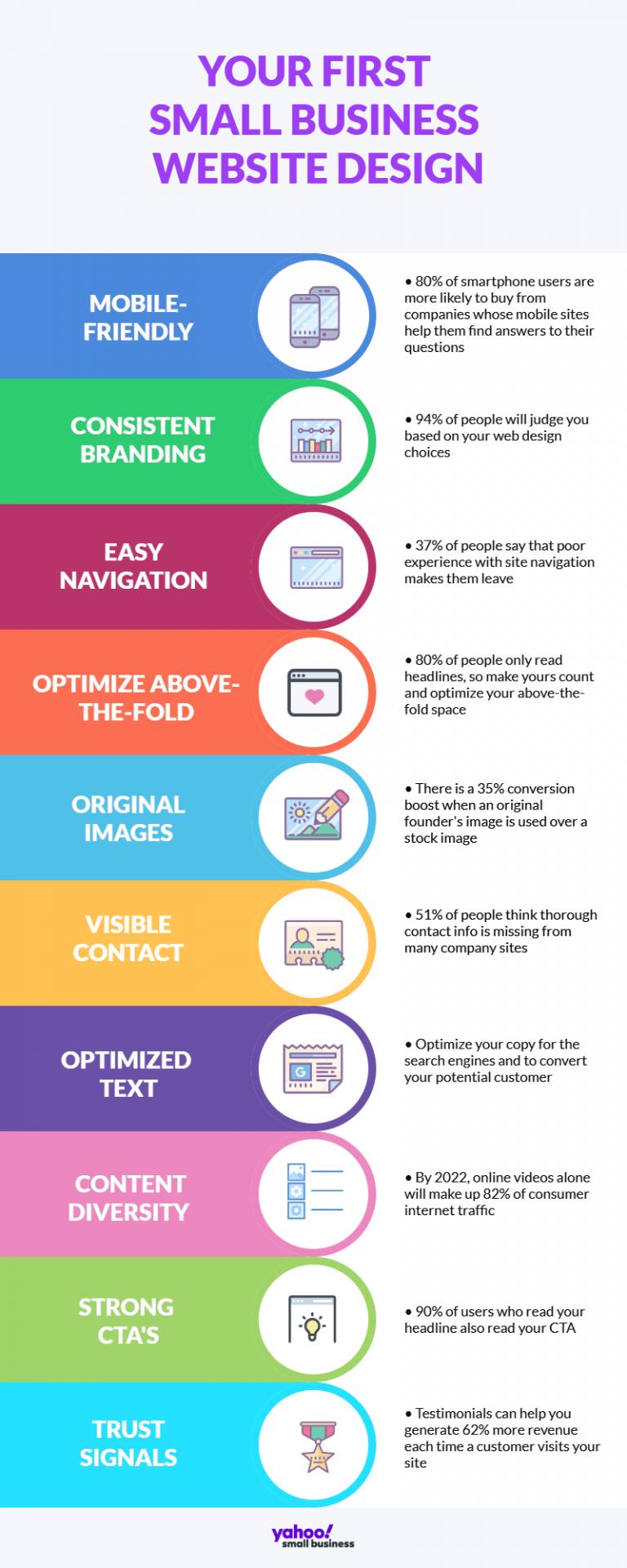 Website Design Infographic