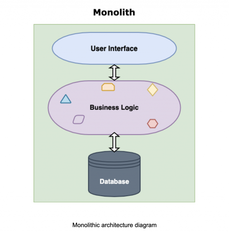 Monolithic architecture diagram